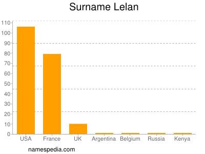 Surname Lelan