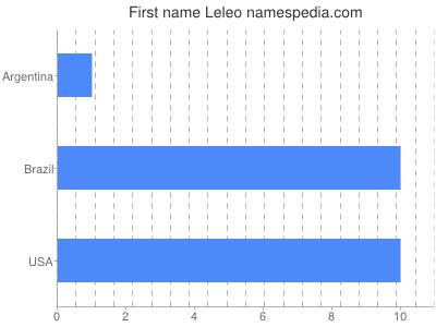 Given name Leleo