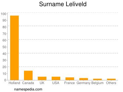 Surname Leliveld