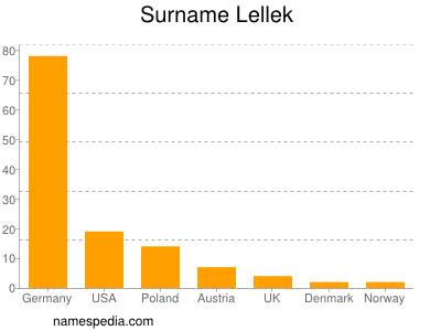 Surname Lellek