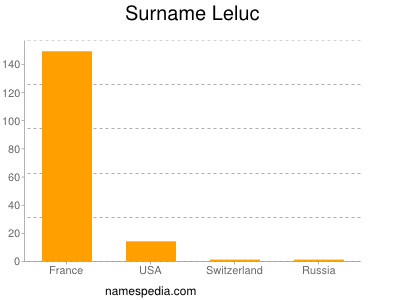 Surname Leluc