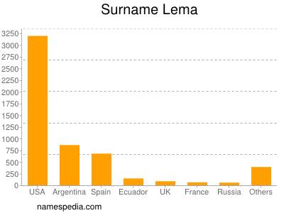 Surname Lema