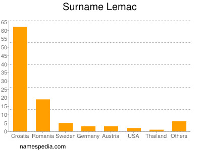 Surname Lemac