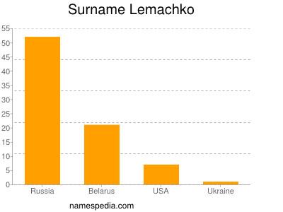 Surname Lemachko