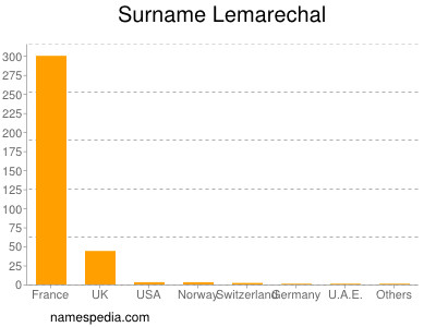 Surname Lemarechal