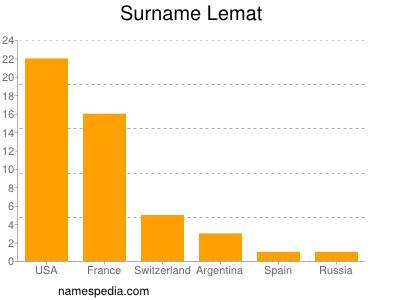 Surname Lemat