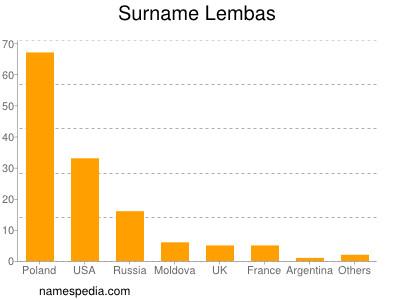 Surname Lembas