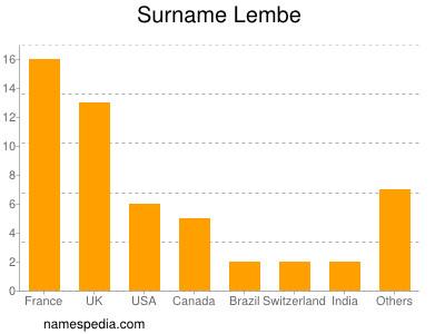 Surname Lembe