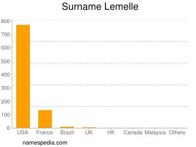 Surname Lemelle