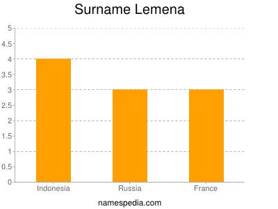 Surname Lemena