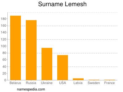 Surname Lemesh
