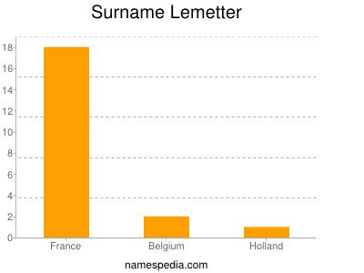 Surname Lemetter