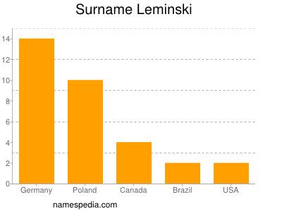 Surname Leminski