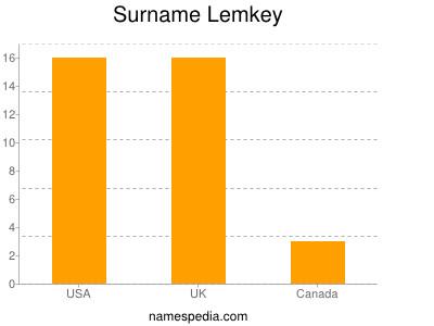 Surname Lemkey