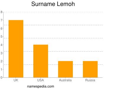 Surname Lemoh