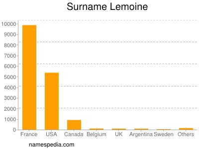 Surname Lemoine