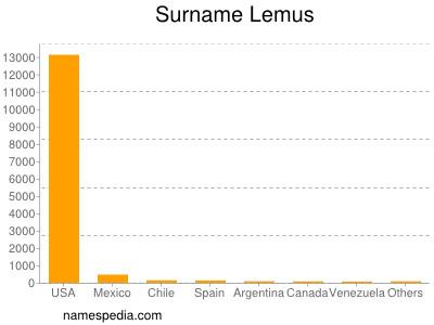 Surname Lemus