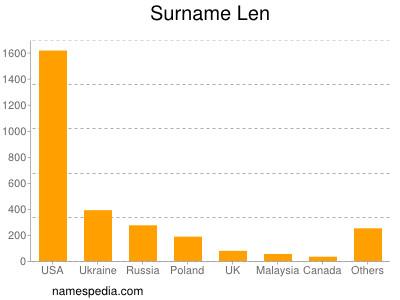 Surname Len