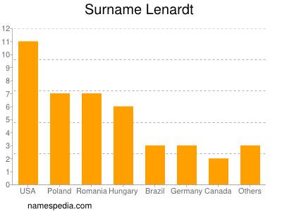 Surname Lenardt