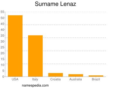 Surname Lenaz