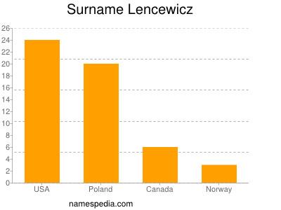 Surname Lencewicz