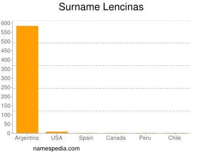 Surname Lencinas