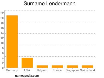 Surname Lendermann