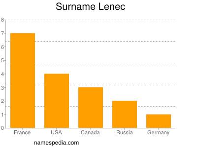 Surname Lenec
