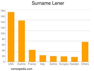 Surname Lener