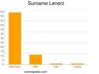 Surname Lenerz