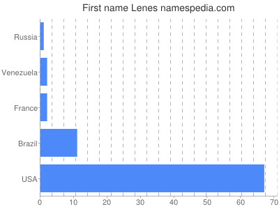 Given name Lenes