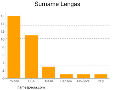 Surname Lengas