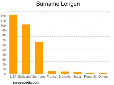Surname Lengen