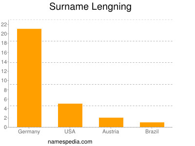 Surname Lengning