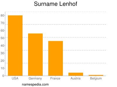 Surname Lenhof