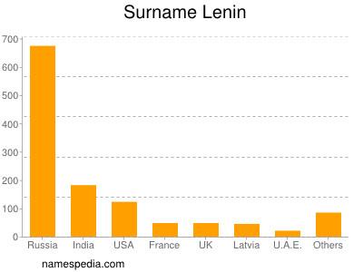 Surname Lenin