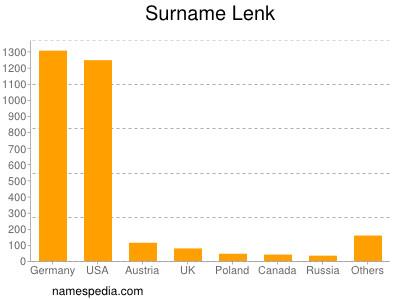 Surname Lenk