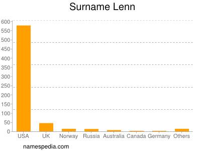Surname Lenn