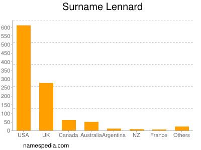 Surname Lennard