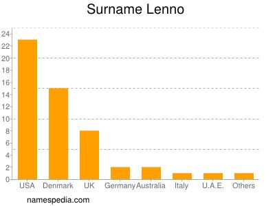 Surname Lenno