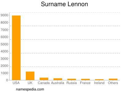 Surname Lennon