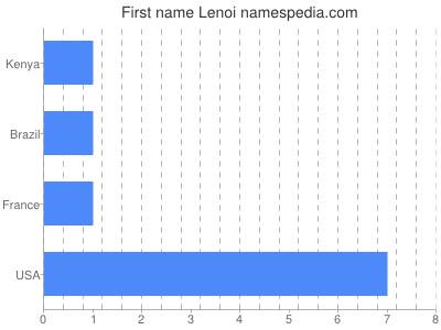 Given name Lenoi