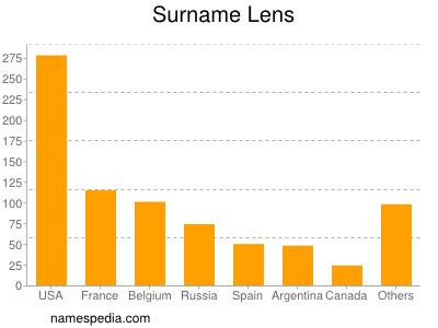 Surname Lens