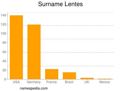 Surname Lentes