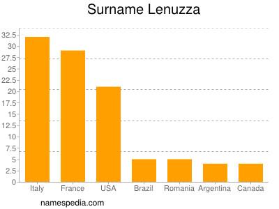 Surname Lenuzza