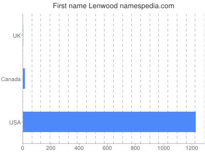 Given name Lenwood