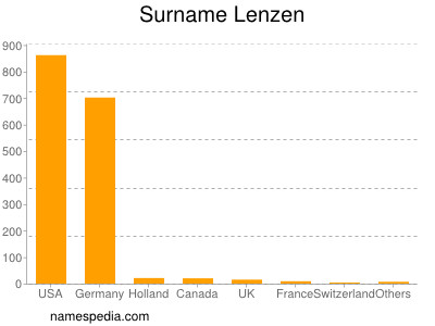 Surname Lenzen