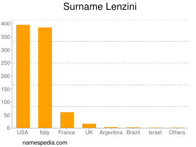Surname Lenzini