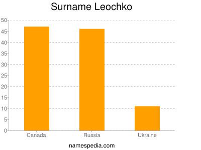 Surname Leochko