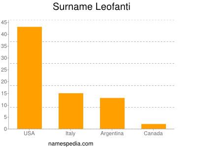 Surname Leofanti